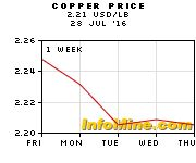 1 Week Copper Prices - Copper Price Chart