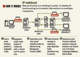 Scenario 4: IP Multicast Issues in Frame Relay