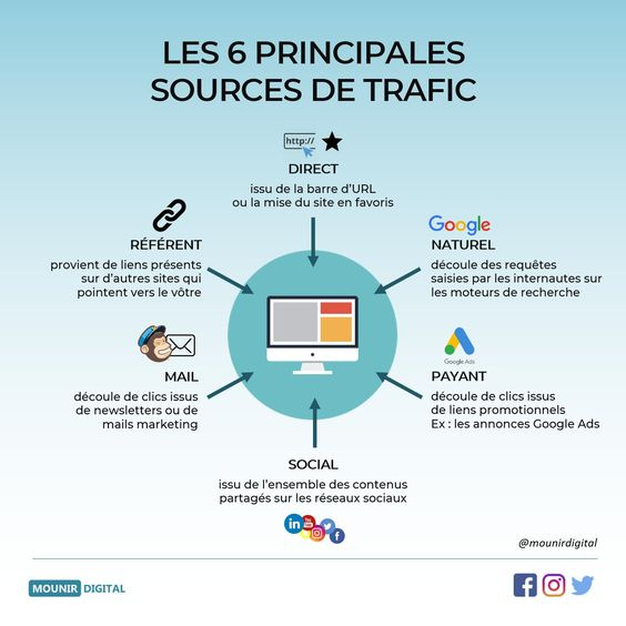 Les 6 principales sources de trafic d'un site internet