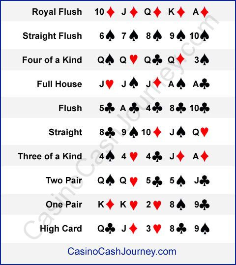 Poker hands order five card draw
