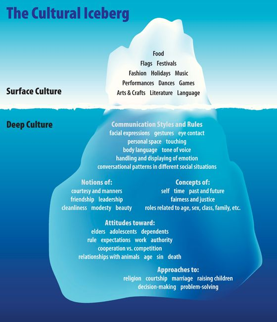 everything4writers:  Cultural Heritage Below the Water Line - OIC Moments The cultural iceberg - worthwhile reading, with examples from Western society versus Native Americans. Either as reference, or for consideration when world building and designing a new culture.   Many storytellers do a great job of depicting the surface part of culture, but miss all the subtlety of deep culture.