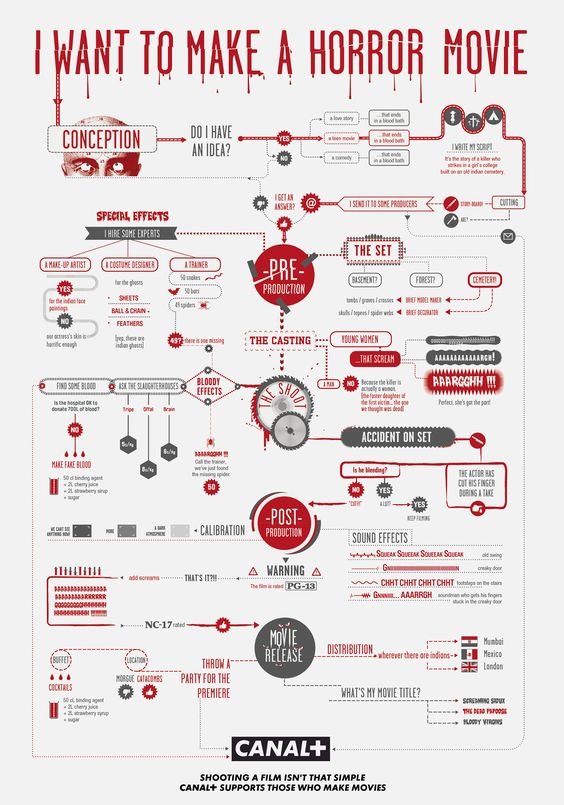 making of porn movies Flow Charts For Making Horror or Action Movies - Pinterest.
