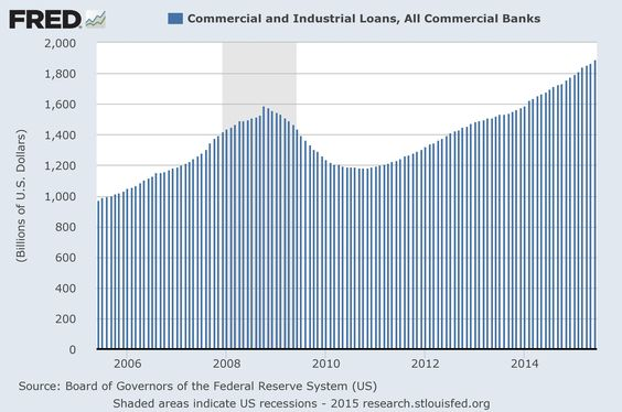 In part buoyed by a resurgent SBA, commercial lending has been on the rise in recent years. Credit: St. Louis Fed.