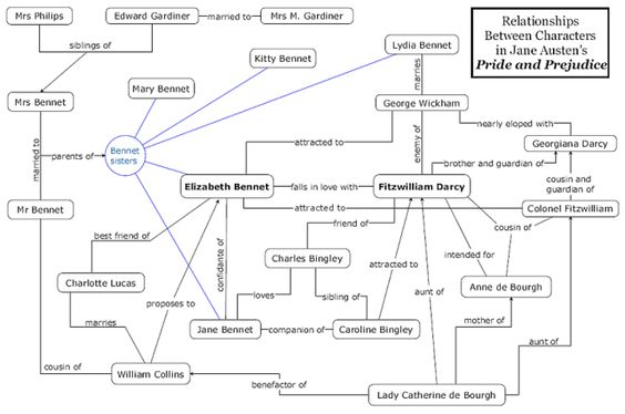 A comprehensive web showing the relationships between the main characters in Pride and Prejudice