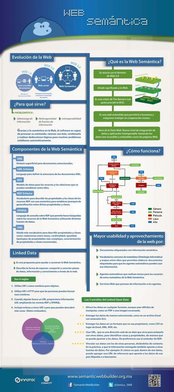 #Infografía para entender en que consiste la Web Semántica