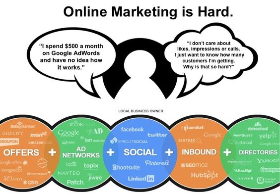 Specific online marketing programs will help you reach potential