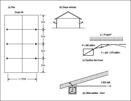 Pathologie du b ton arm hangar agricole civil for Plan de hangar
