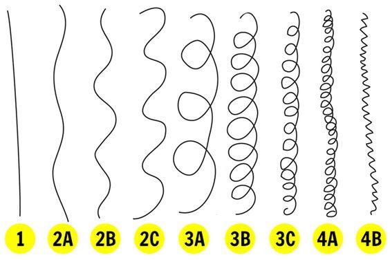 Conheça todos os tipos de cabelo (entre lisos, ondulados, cacheados e crespos) e aprenda como cuidar de cada um deles.: