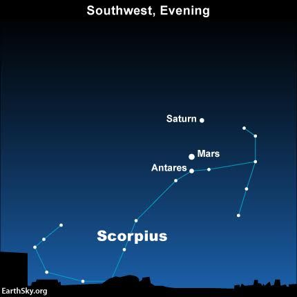 Mars moves in between the planet Saturn and the star Antares on August 24, 2016.: