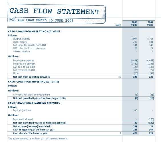 Components of the Cash Flow Statement and Example Document - fillable profit and loss statement