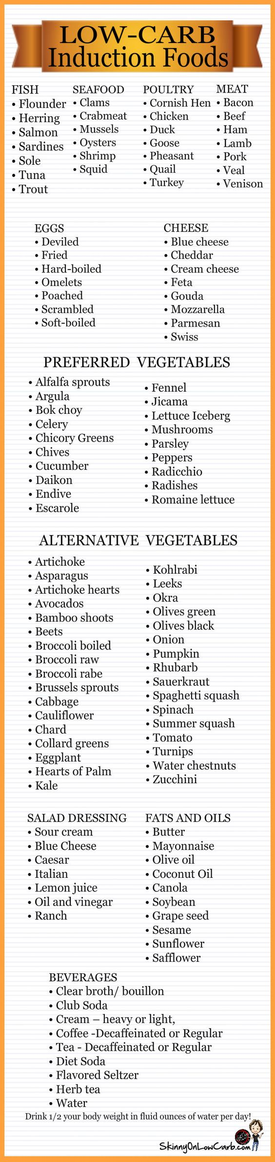I am looking to take off those last few pounds b4 the beach! So I decided to go onto induction for the last 2 weeks before vacation. This quick and easy to see chart of #lowcarbinduction foods will help to keep me on track! You can find more like it, low