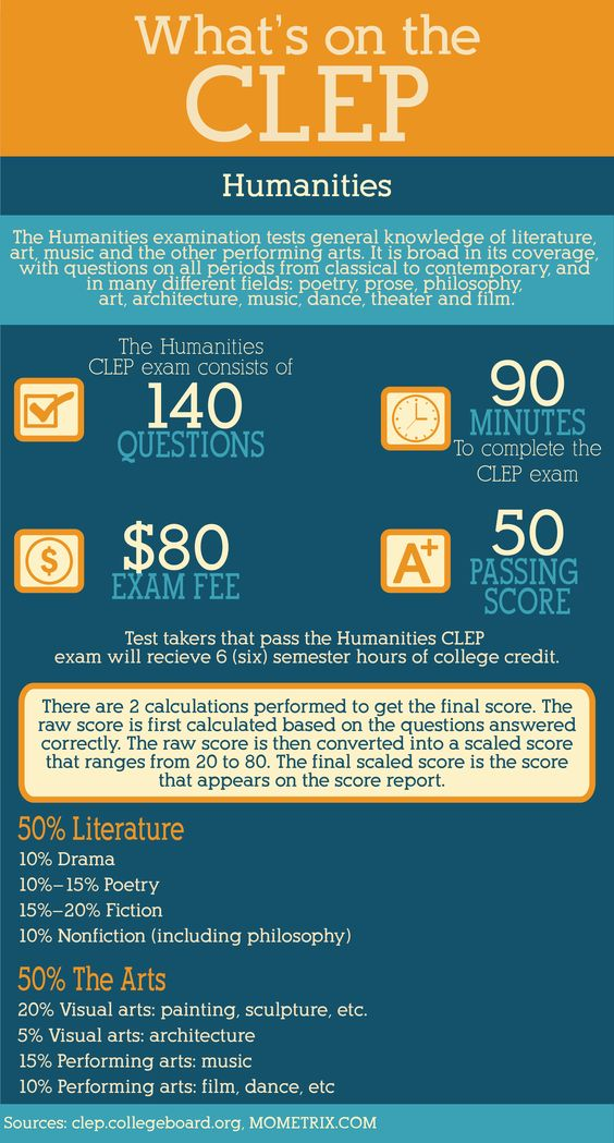 english composition essay clep exam Clep exams are computer-based and each is 90 minutes long, with the exception of college composition (120 min) and college composition modular ( 160 min) with essay it is strongly recommended college composition – english composition with essay, 50, 6 hours, engl 101 and engl 102 foreign languages.