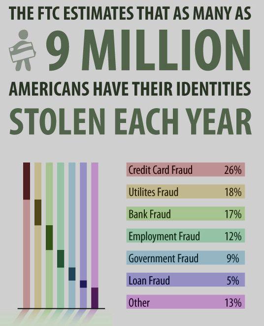 informative speech on identity theft