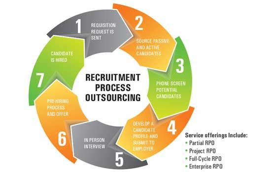 How To Search For The Top Recruitment Process Outsourcing Companies For Your Organization Outsourcing Recruitment Finding Yourself