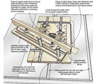 projeto no blog: Ah! E se falando em madeira...: gabarito universal serra circular de mesa