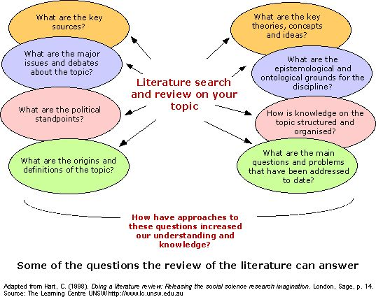 The review of literature