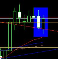 Piercing Line Reversal Pattern Forex Japanese Candlesticks