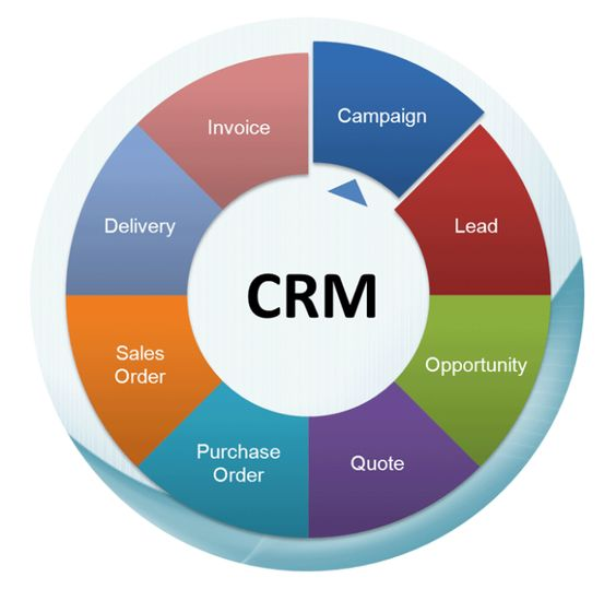 Building your Customer relationship management software. www.pacificwebtechnology.com