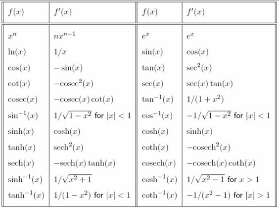 Differential Calculus – The Basic Derivatives   Education ...
