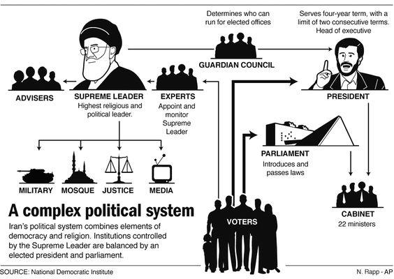 A complex political system. Iran | Infographics | Pinterest | Info ...