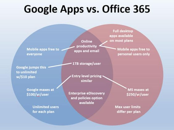 Google Apps and Office 365 compared in one Venn diagram.   ... http://scotfin.com/ says, not too interested, I just like Venn diagrams.