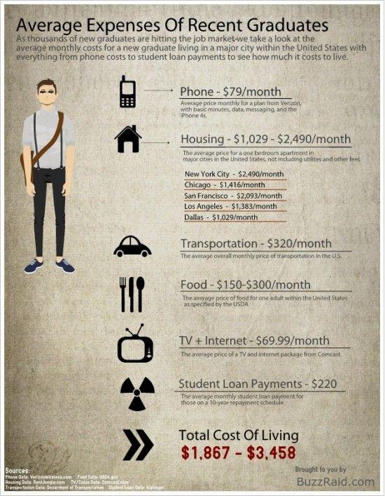 Average Expenses Of Recent Graduates Marketing Jobs Graduation Life After College