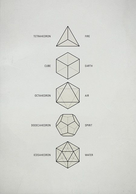 These five Platonic solids are ideal, primal models of crystal patterns that occur throughout the world of minerals in countless variations. These are the only five regular polyhedra, that is, the only five solids made from the same equilateral, equiangular polygons. They are geometrical forms which are said to act as a template from which all life springs. The aesthetic beauty and symmetry of the Platonic solids have made them a favorite subject of geometers for thousands of years.