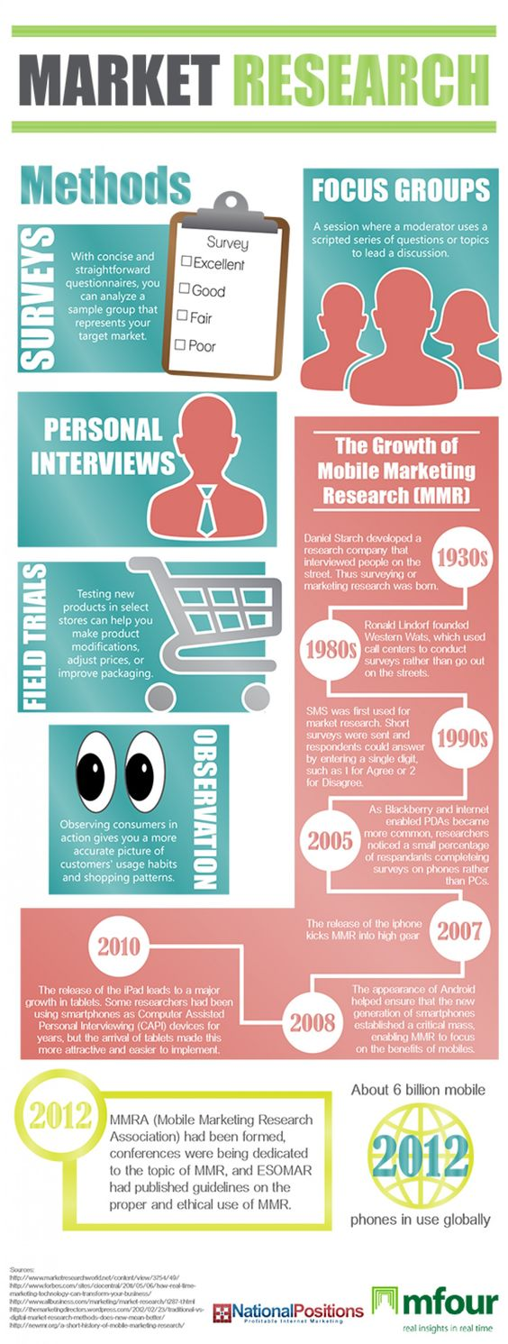 Market Research Methods. Research is always invaluable!