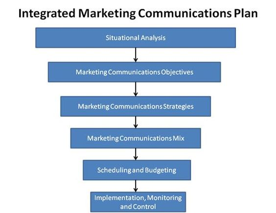 marketing communications plan template pdf - integrated marketing communications plan template