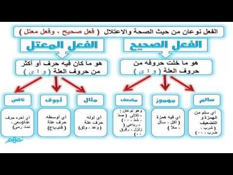 الفعل الصحيح والفعل المعتل نحو اللغة العربية الصف الأول الإعدادي مصر منهج قديم Youtube Mobile Boarding Pass Boarding Pass Airline
