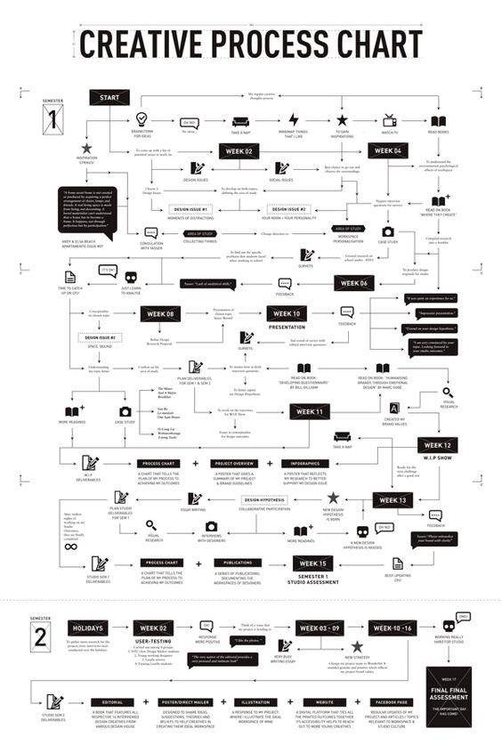 Wonderful  Creative Process Chart By Jooey Lek Via Behance