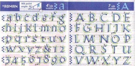 El Alfabeto Romano Historia Evolucion De Su Escritura Y