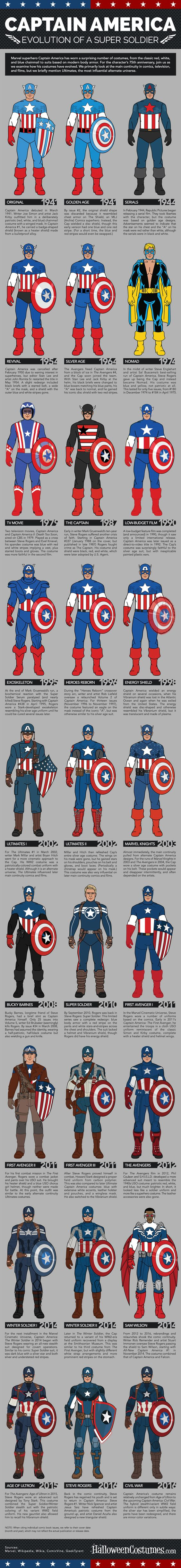 Captain America: Evolution of a Super Soldier Infographic - see all of Captain America costumes from 1941 to today!: