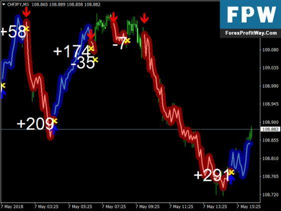 Download Forex Gump Free Best Scalping Forex Indicator Mt4 Forex