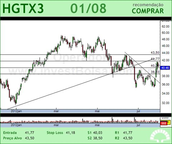 CIA HERING - HGTX3 - 01/08/2012 #HGTX3 #analises #bovespa