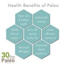 Image result for paleo images