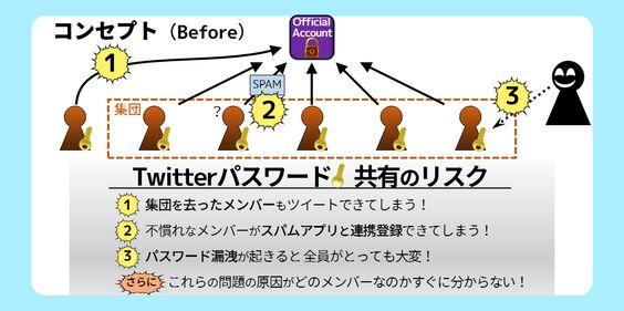 Twitterアカウントを安全に複数人で運用できる無料ツール  MUTMOTA http://jot-ex.com/Ldm106801/121481