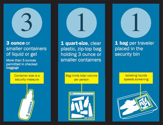3-1-1 rule for carrying liquids on the plane | travel
