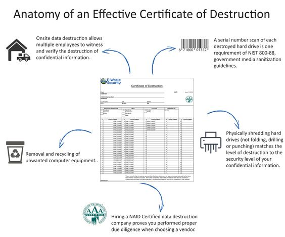 Certificate of Data Destruction for HIPAA compliance requirements - vendor confidentiality agreement
