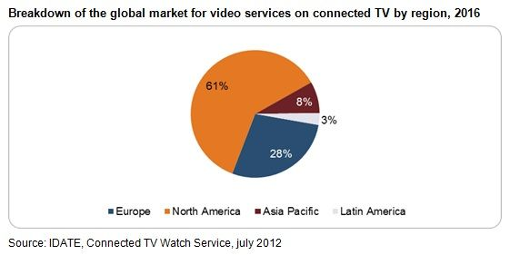 The Global Connected Television Services Market Will Reach €2.5 Billion In 2016 | Social TV Apps - The Future of Multiplatform Television, Transmedia, Social TV, Smart TV and Connected TV