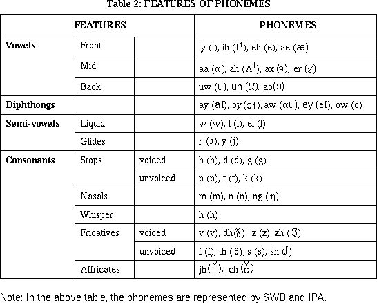 phonetics project Paper xii: linguistic project home undergraduate studies  philology and phonetics to apply for project approval, you must submit, through your college,.
