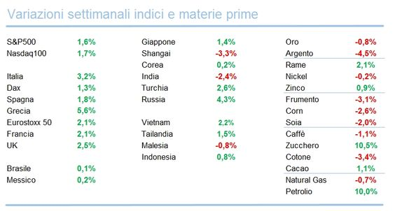 Panoramica ETF 29 Febbraio 2016 - Materie Prime - Commoditiestrading