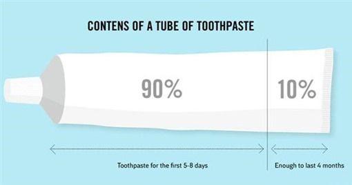 Contenido de un tubo de pasta de dientes
