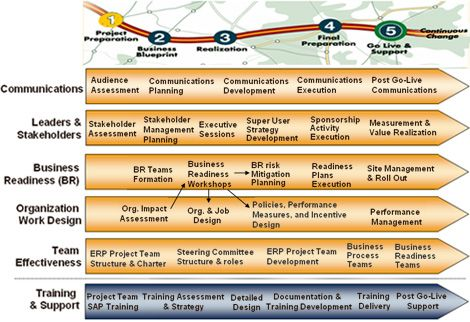 When Does An Organization Need Change Management There Are Many