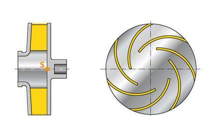Laufrad: Radialrad mit rein radialen Schaufeln, Staupunktrad, Staupunkt S (Draufsicht ohne vordere Deckscheibe dargestellt)