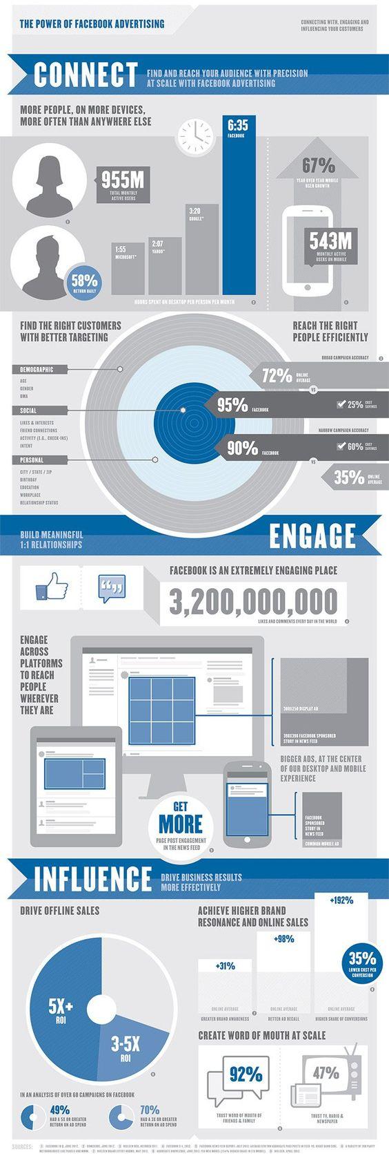 Facebook presume de la efectividad de sus anuncios con una infografía propia