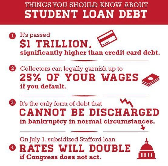 student loan debt facts