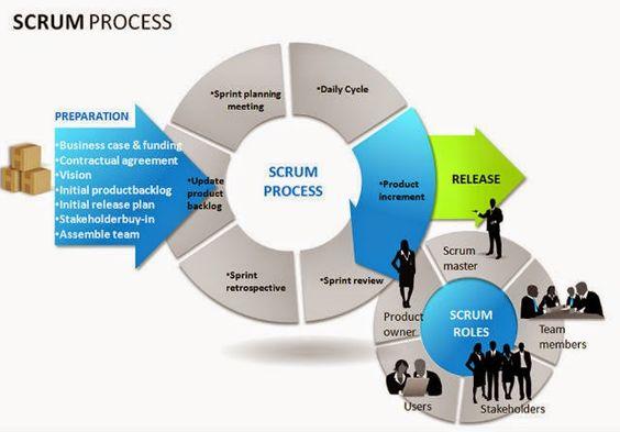 Software Development Life Cycle (SDLC) Modeles ~ Thenuu0027s Blog - software development agreement