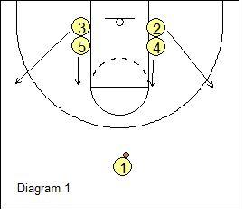 Basketball Offense 1-4: Backdoor
