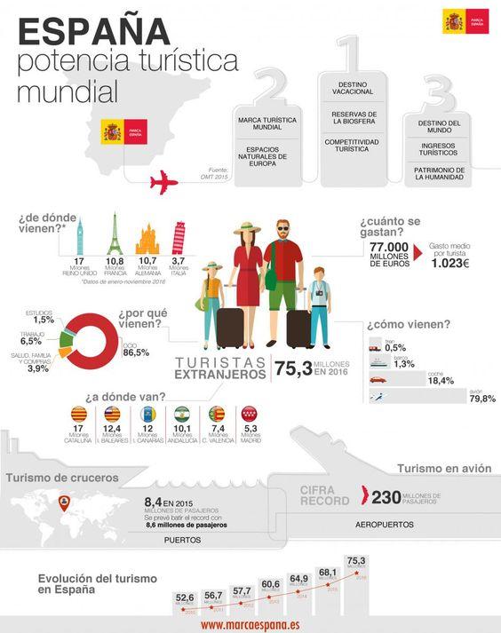 España, potencia turística mundial